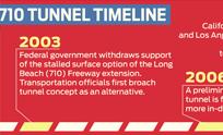710 Tunnel Timeline