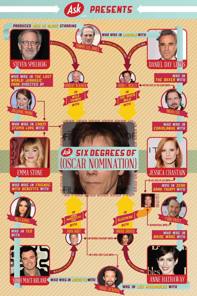Six Degrees Oscar Infographic