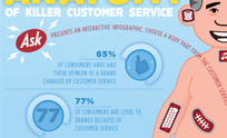 Anatomy of Killer Customer Service